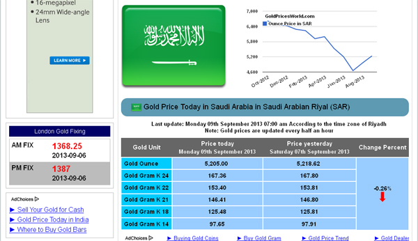 Gold Price Today in Saudi Arabia